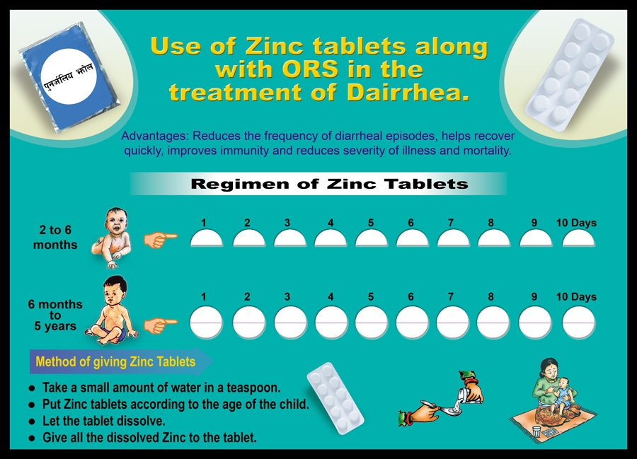 Use Of Zinc Tablets Along With Ors In The Treatment Of Diarrhea