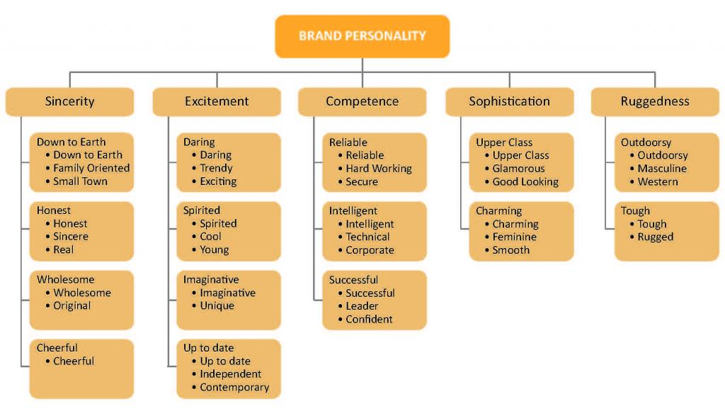 example of brand personality statement