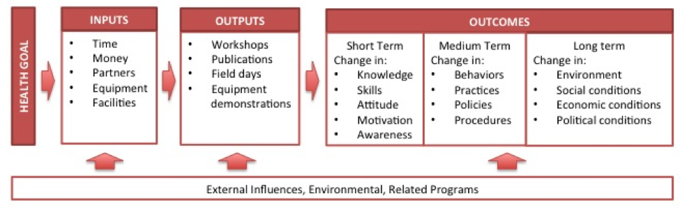 How To Develop A Logic Model The Health Compass