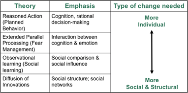 communication theories and context review University of phoenix material u of o communication can be understood by examining the context in which communication takes place and by reviewing some of the theories that govern how communication works within each context.