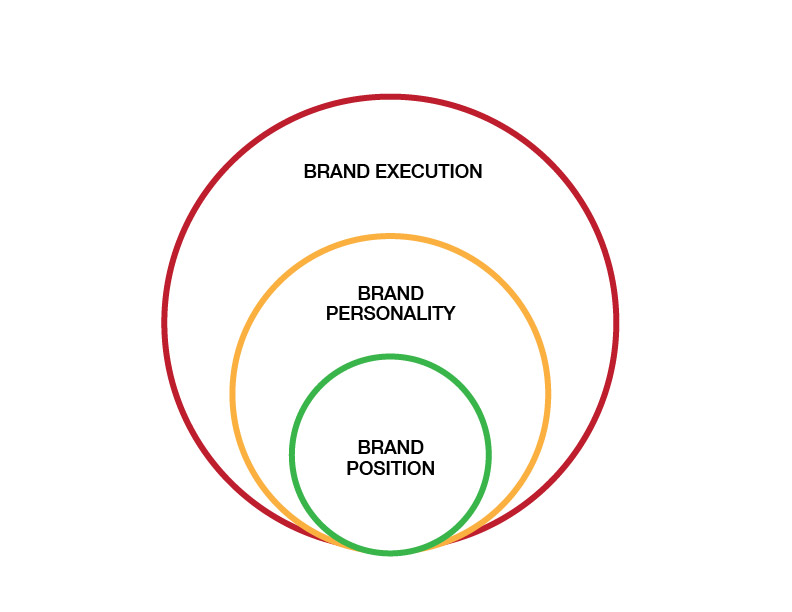 How to Create a Brand Strategy Part 3: Developing the Personality ...